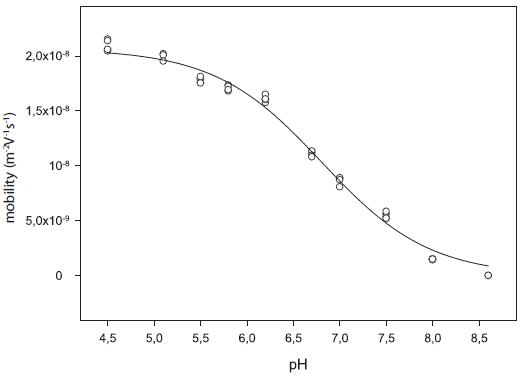 Mobility curve of substance 5m1