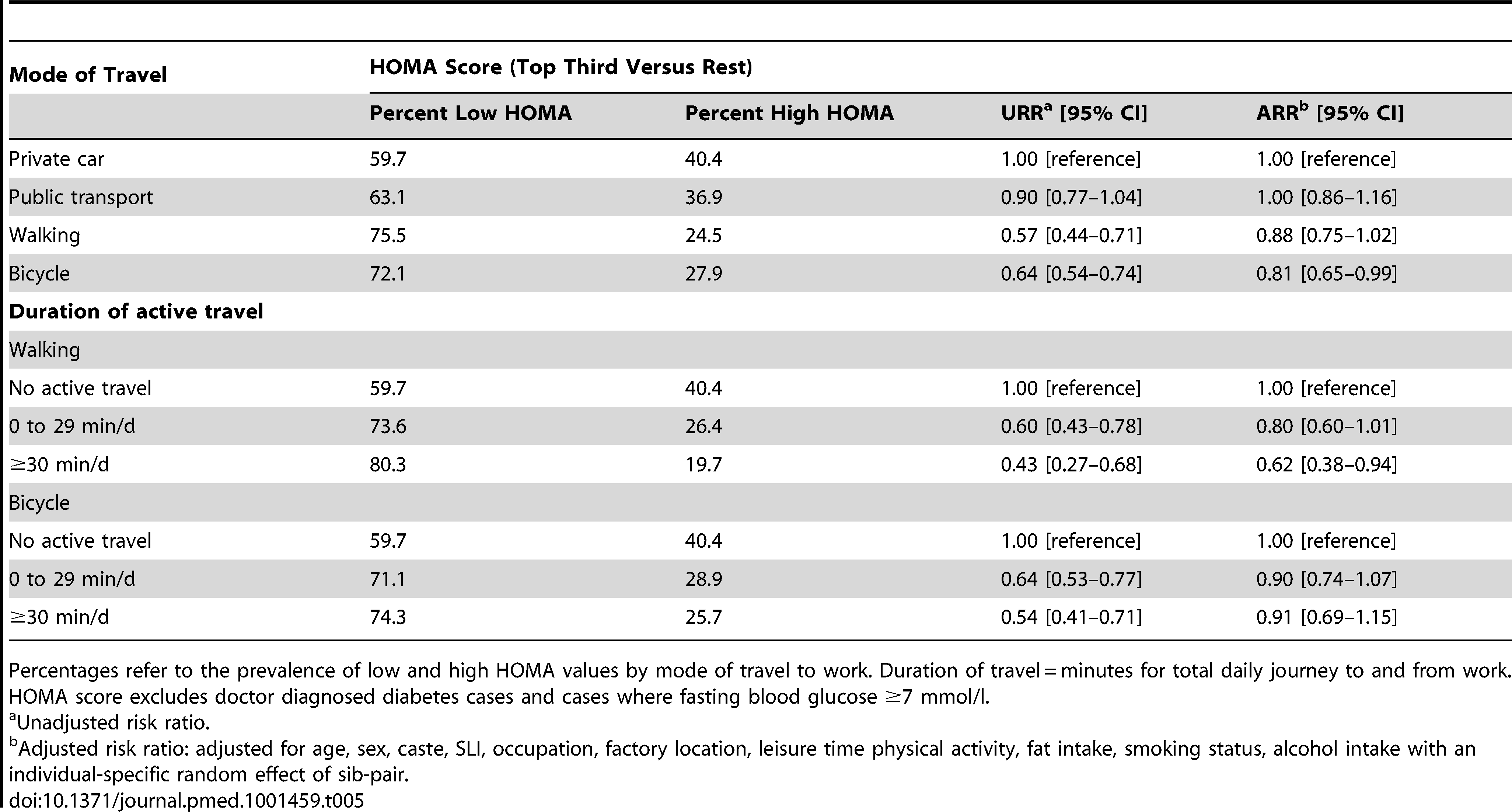 Unadjusted and adjusted risk ratios for mode of travel and duration of active travel with HOMA values.