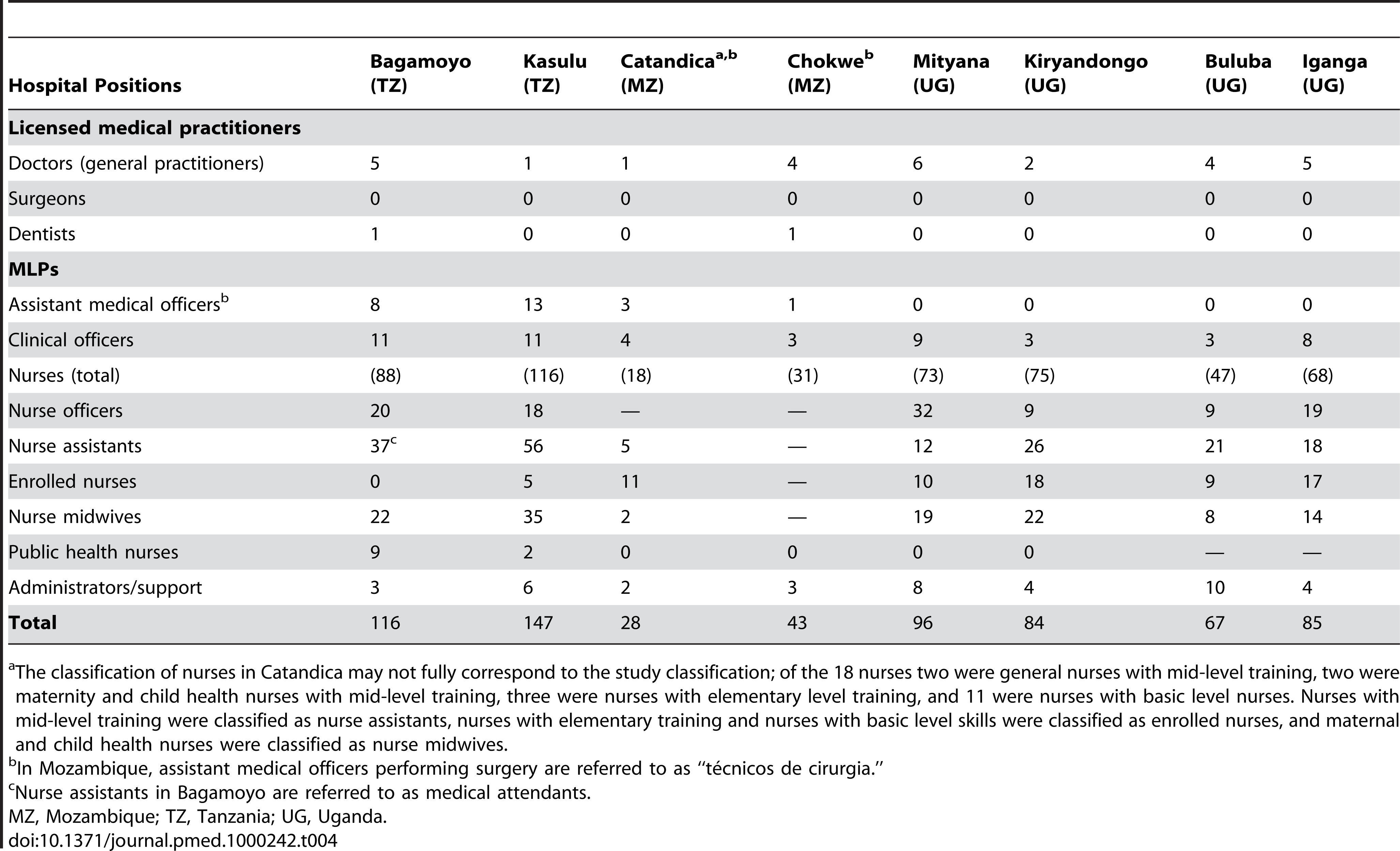 Human resources distribution in study hospitals.