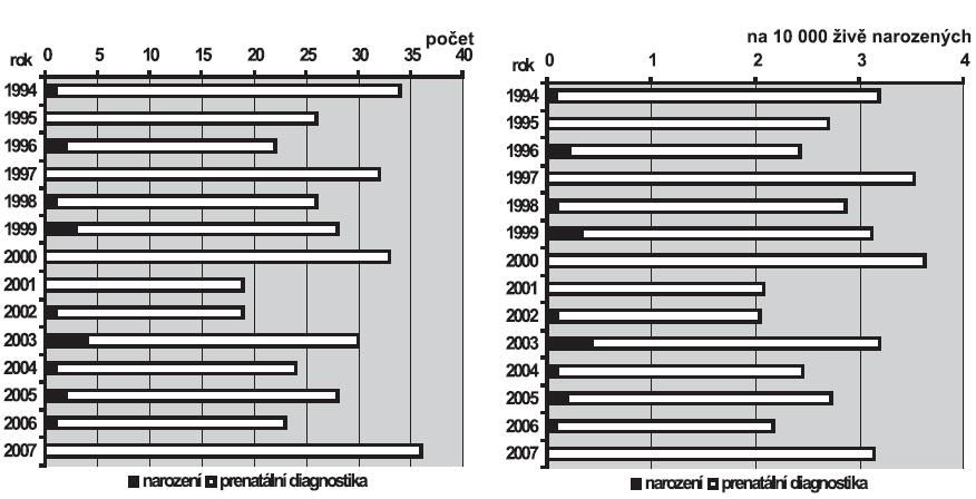 a. Absolutní počty anencefalie v ČR, 1994 – 2007 b. Relativní incidence anencefalie v ČR, 1994 – 2007