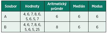 Příklady výpočtu charakteristik středu