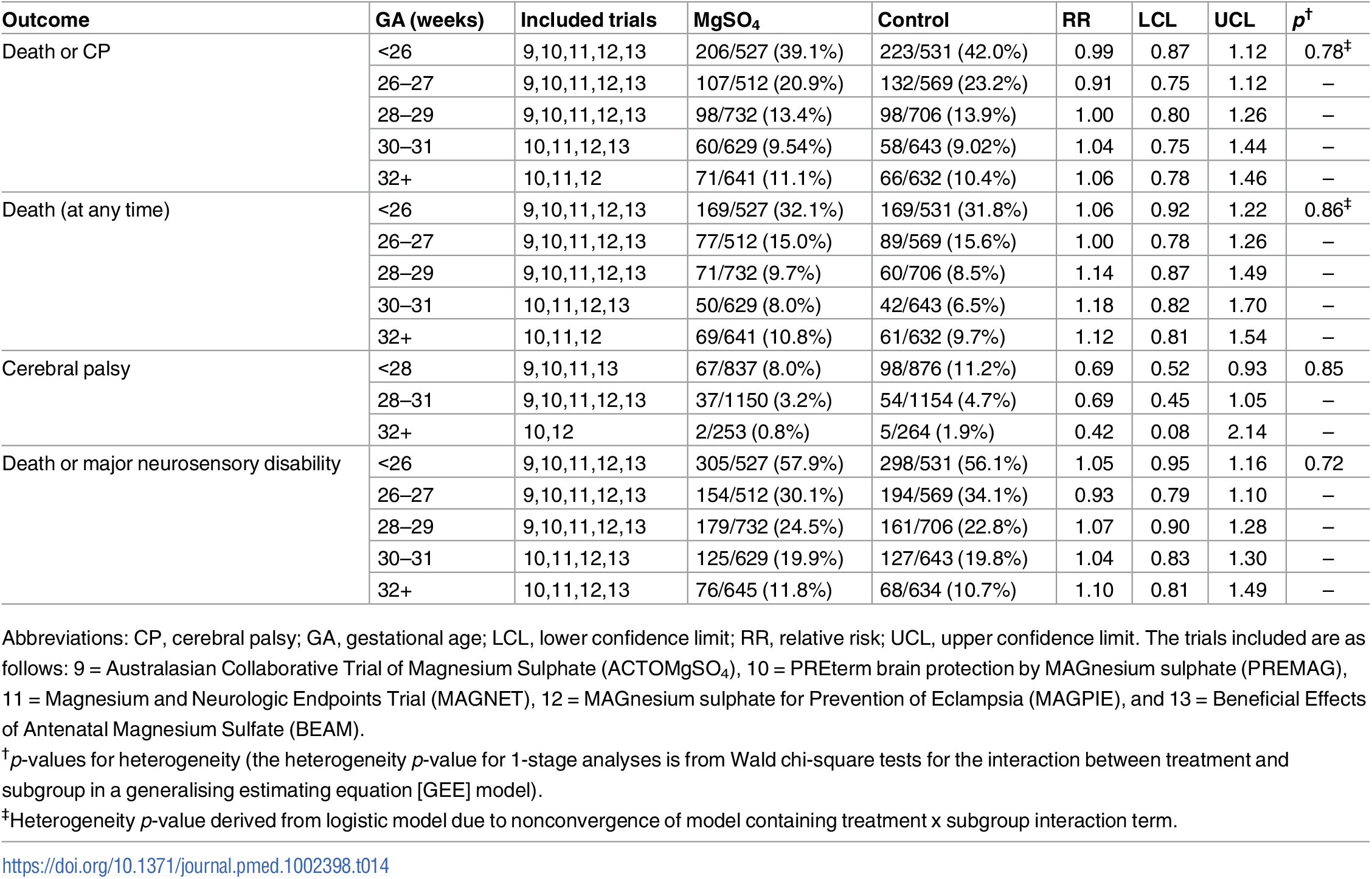 Treatment effects among the subgroups of gestational age when treatment first given.