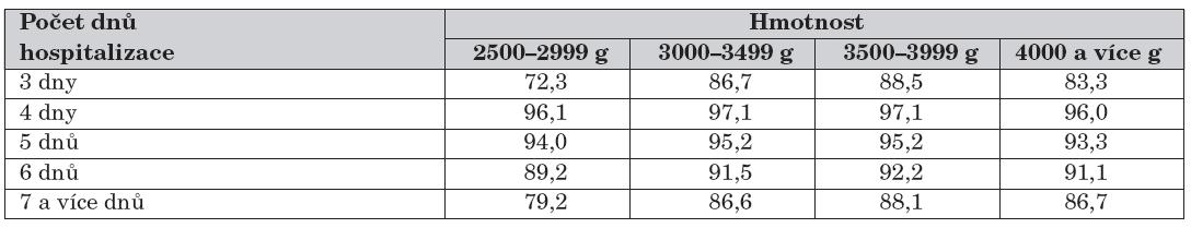 Podíl dětí výlučně kojených při propuštění podle hmotnosti a délky hospitalizace: období 2000–2004, děti s porodní hmotností nad 2500 g.