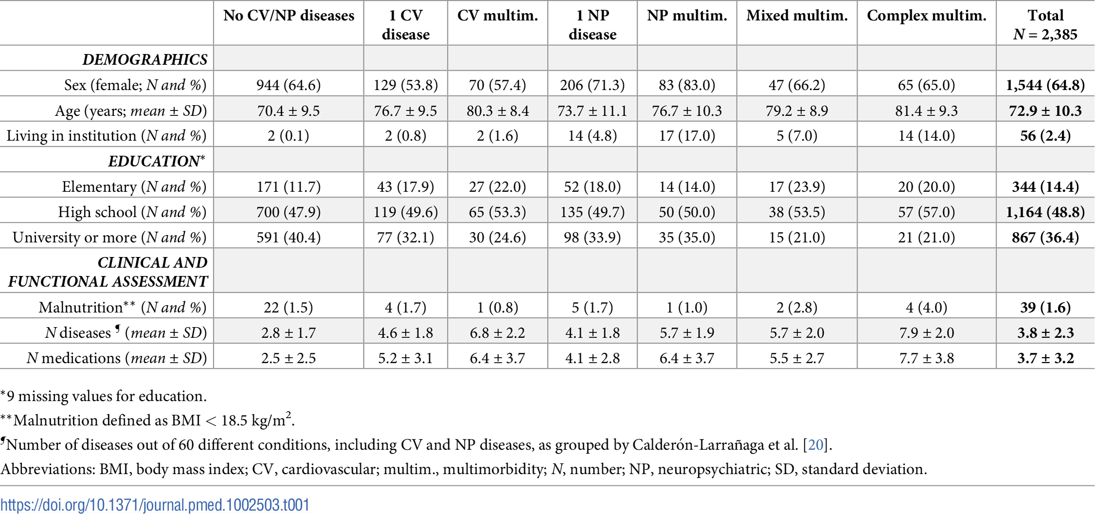 Sample characteristics at baseline by patterns of CV and NP chronic diseases.