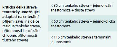 Vliv délky střeva na adaptaci na enterální příjem u syndromu krátkého střeva