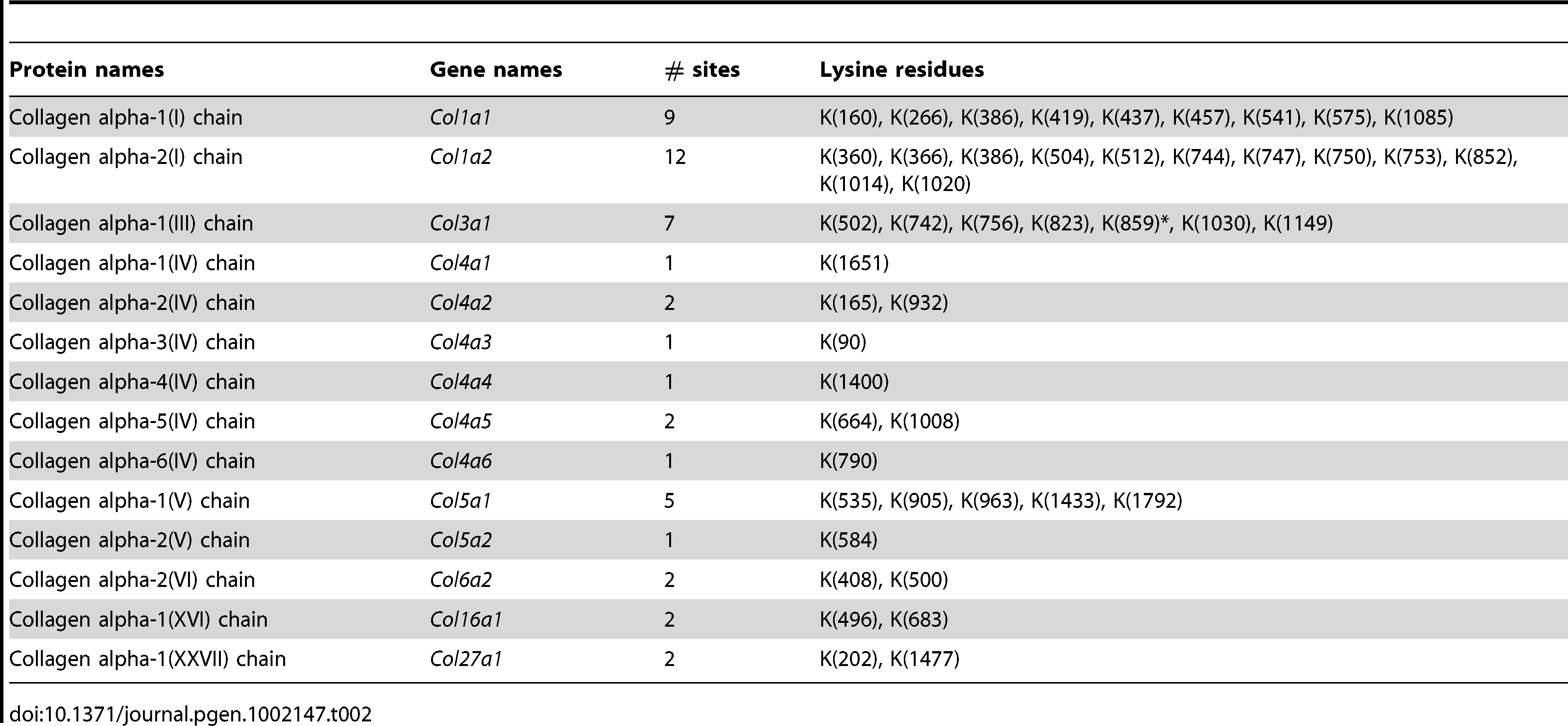 Collagens with lysine hydroxylation modifications identified in <i>PDGFC</i> Tg and <i>Pten</i> null liver.