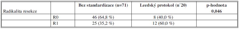 Srovnání četností R1 a R0 resekcí u skupiny resekátů vyšetřených Leedským protokolem (n=20) a bez standardizace (n=71) Tab. 3: R1 and R0 resection rate correlation of the Leeds (20) and non-standardized (n=71) group