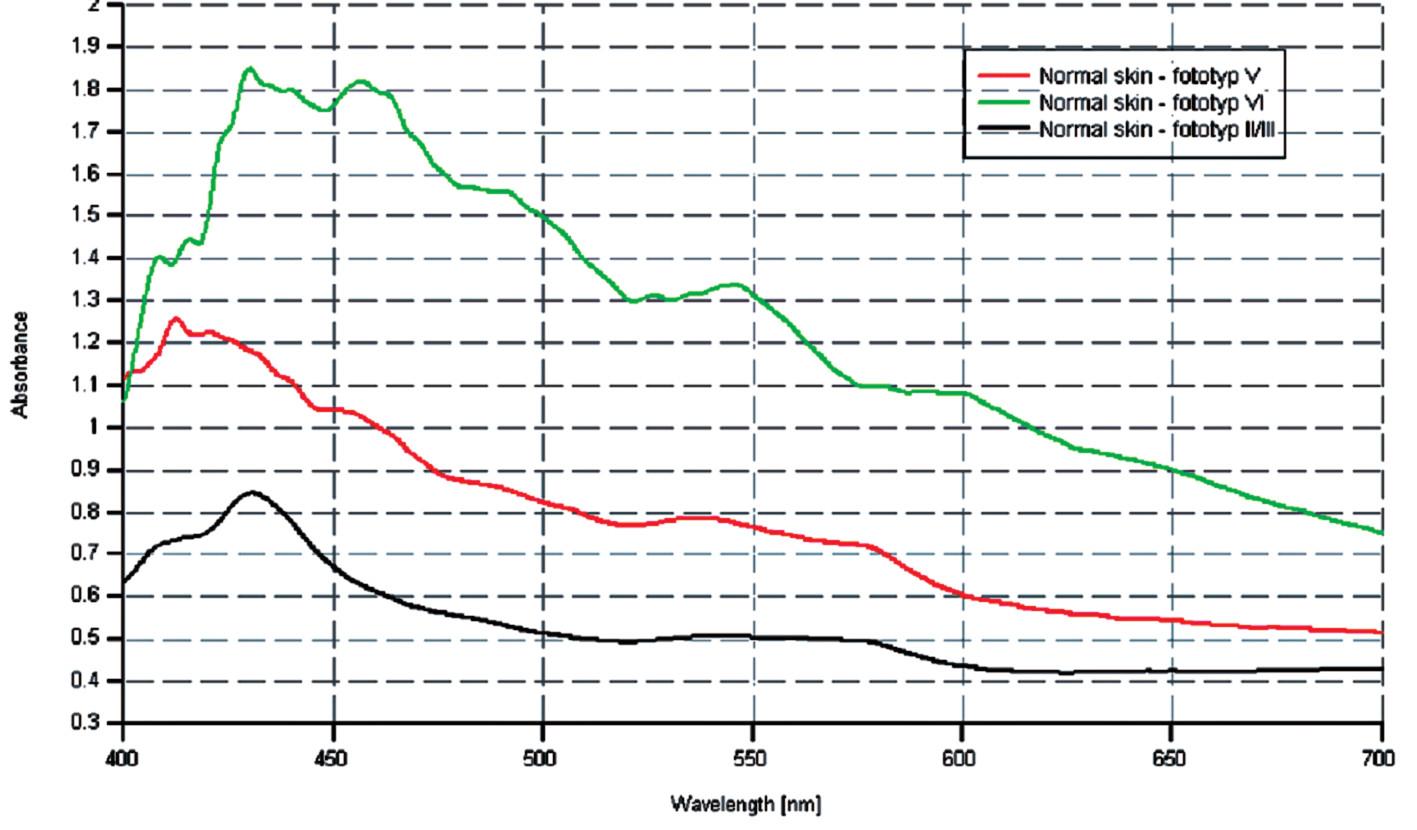 Porovnanie spektrálnych kriviek u pacientov s rôznymi fototypmi.