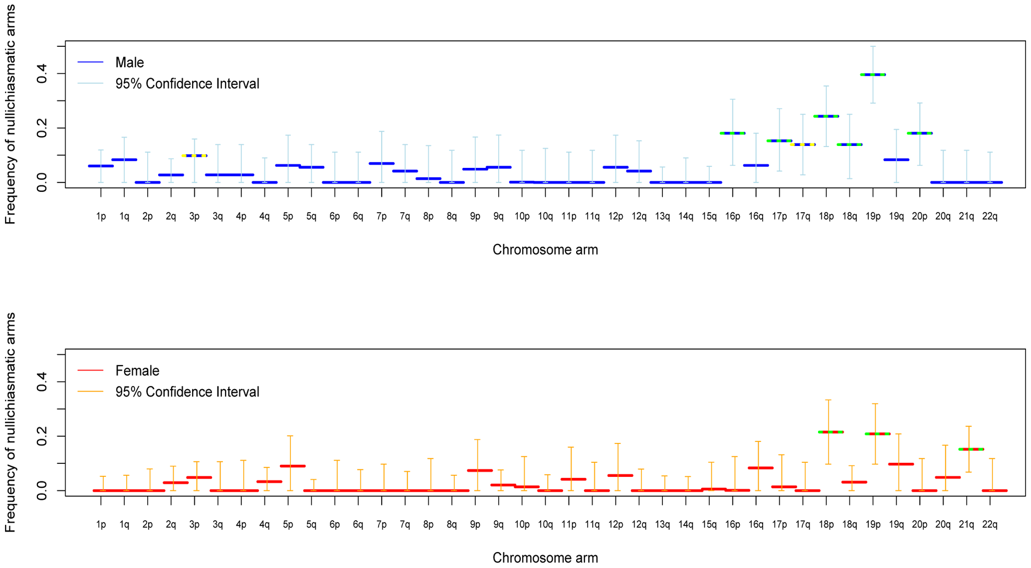 For each chromosomal arm, the estimated fraction of bivalents that segregated properly without a chiasma, in male (blue) and female (red) transmissions.
