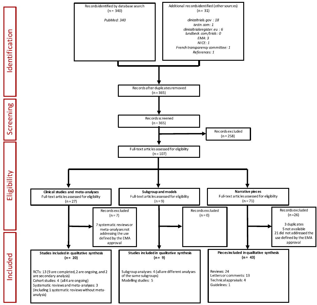 Preferred Reporting Items for Systematic Reviews and Meta-Analyses (PRISMA) diagram detailing the study selection process. EMA European Medicines Agency NICE National Institute for Health and Care Excellence