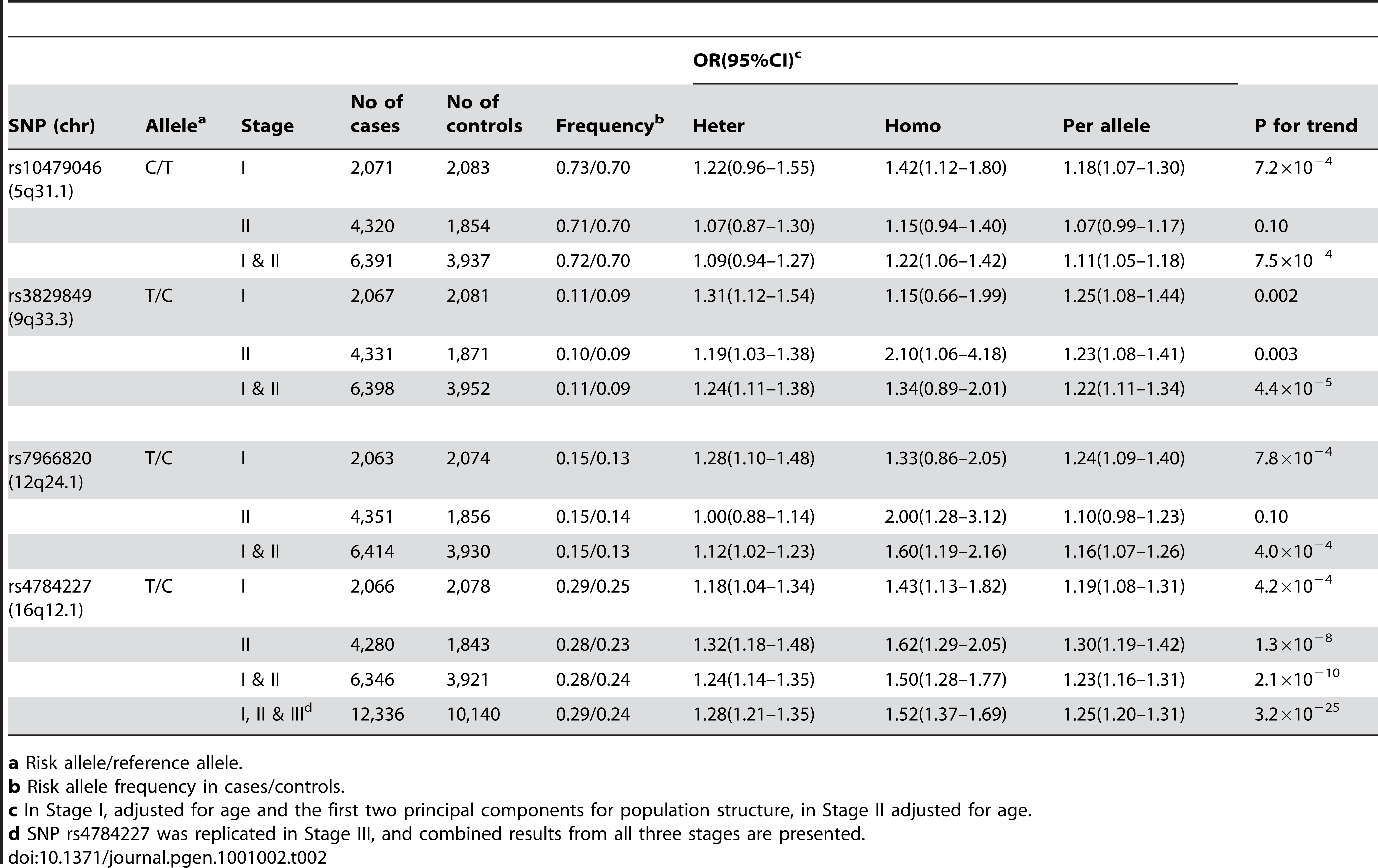 Results from Stages I to III for rs4784227 and Stages I and II for other three SNPs that showed promising associations with breast cancer risk in Stage II.