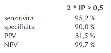 Souhrnná analýza přínosnosti detekce GM pomocí Platelia<sup>®</sup> Aspergillus testu.