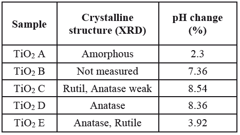 Crystalline structure and photocatalytic activity