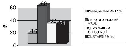 Průměrné skóre v testu odezírání pro jednotlivé skupiny – předoperačně. Maximum je 100 %