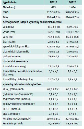 Klinické a laboratorní charakteristiky pacientů zařazených do studie
