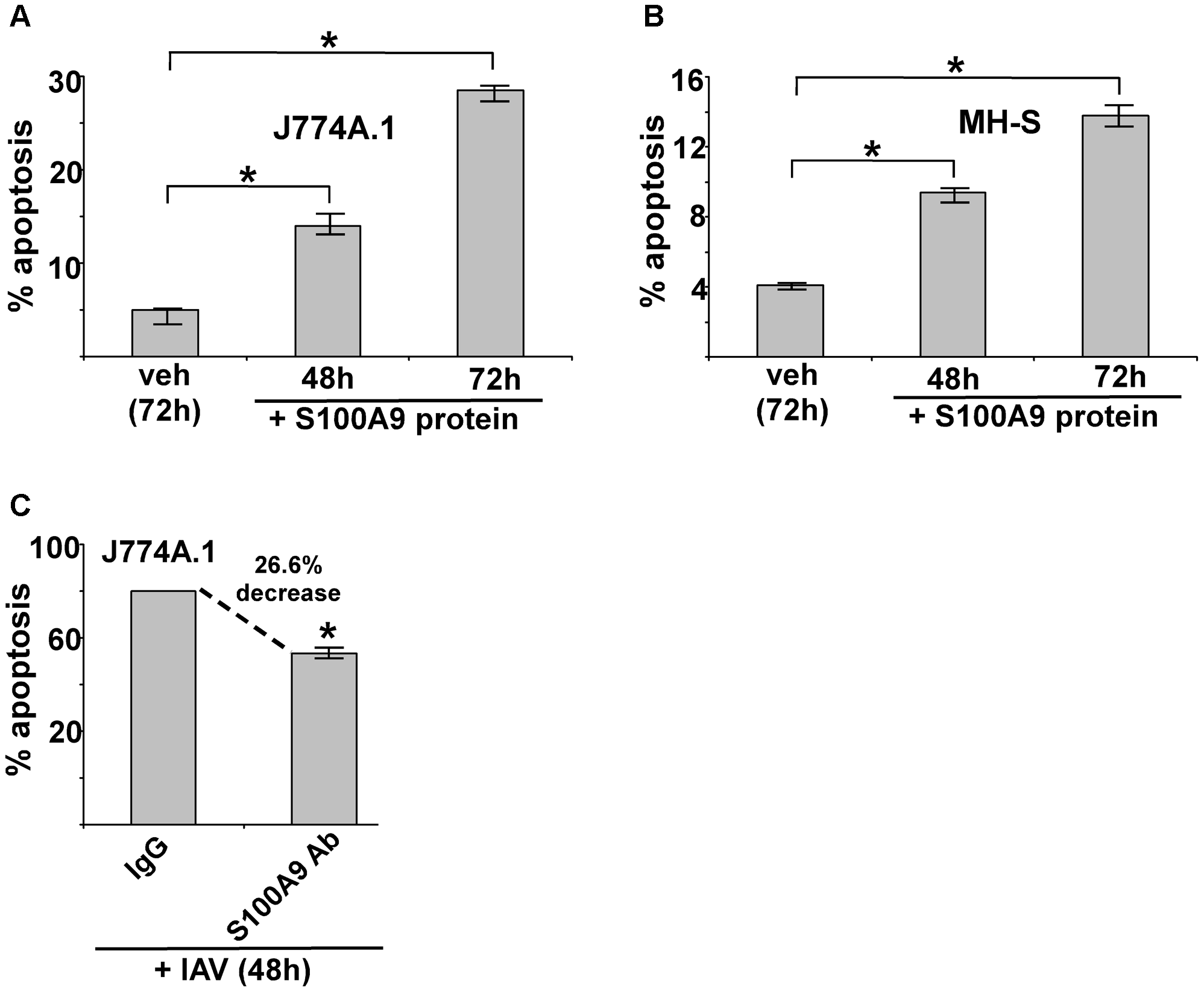Extracellular S100A9 protein triggers apoptosis in macrophages and S100A9 regulates apoptosis during IAV infection.
