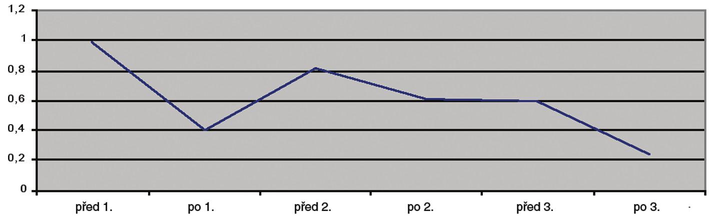Stav zkrácených svalů v průběhu lázeňské léčby se zaměřením na krátké extenzory šíje (zkrácení hodnoceno škálou 0-2).