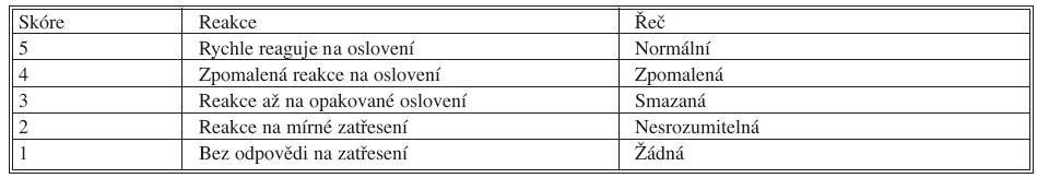 OASS: Observers Assessment of Alertness Sedation Score (Chernik, D. A. et al.:, Validity and reliability of the observer's assessment of alertness / sedation scale. J. Clin. Psychopharm. 1990; 10: 244–251.)