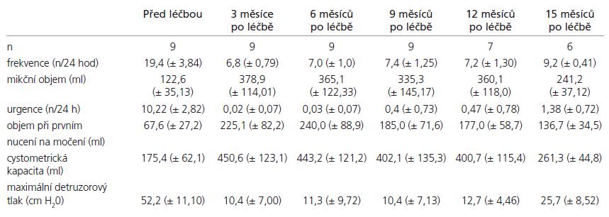 Výsledky léčby ve sledovaných parametrech.