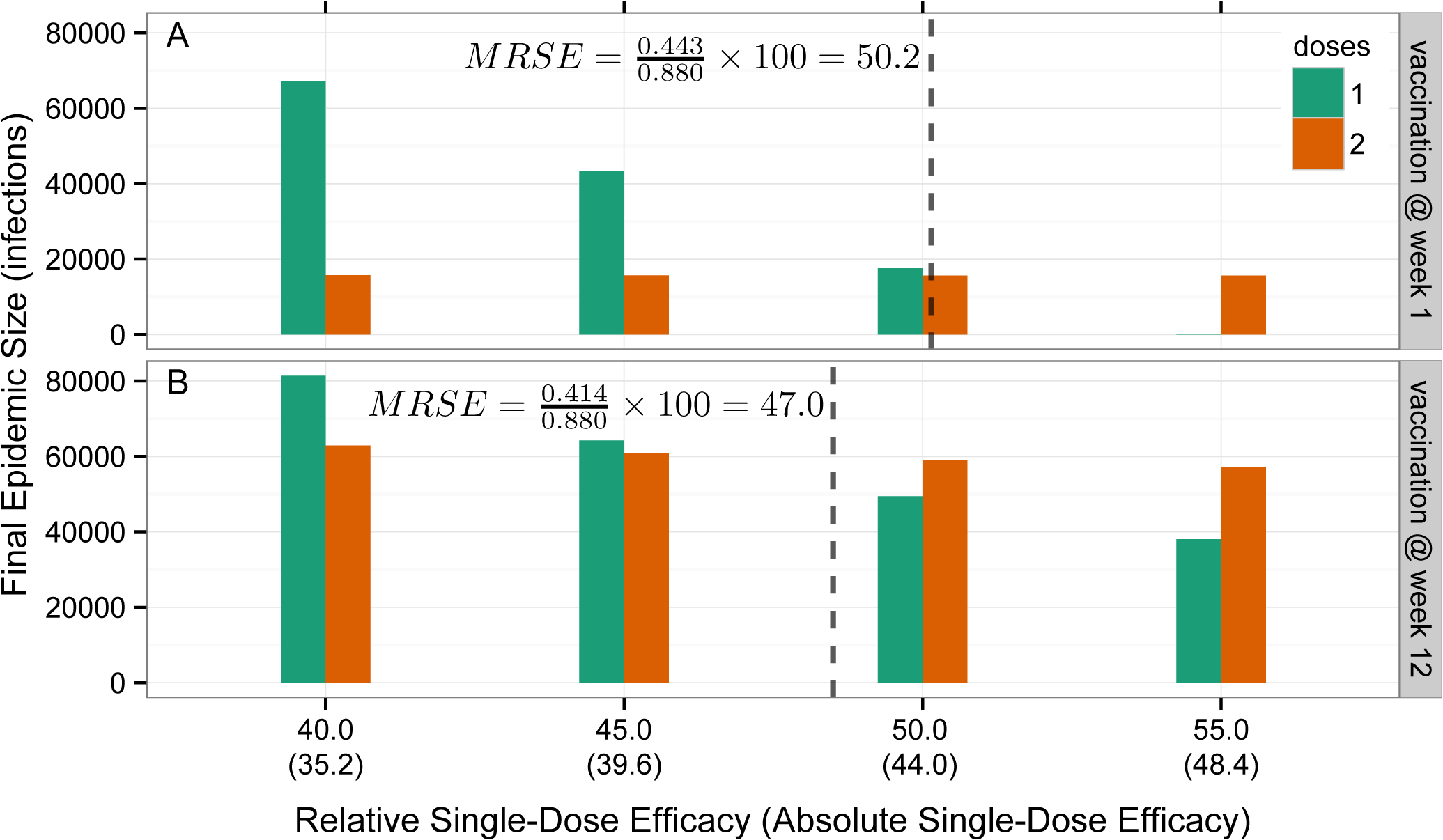 Illustration of minimum relative single-dose efficacy in example vaccination campaigns starting at week 1 and week 12.