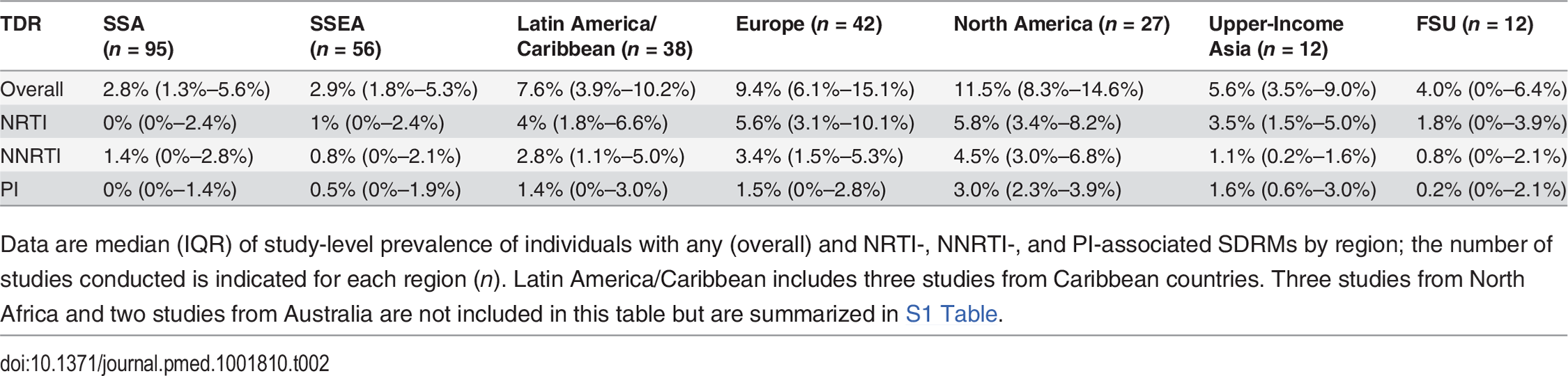 Study-level estimates of transmitted drug resistance in seven geo-economic regions.