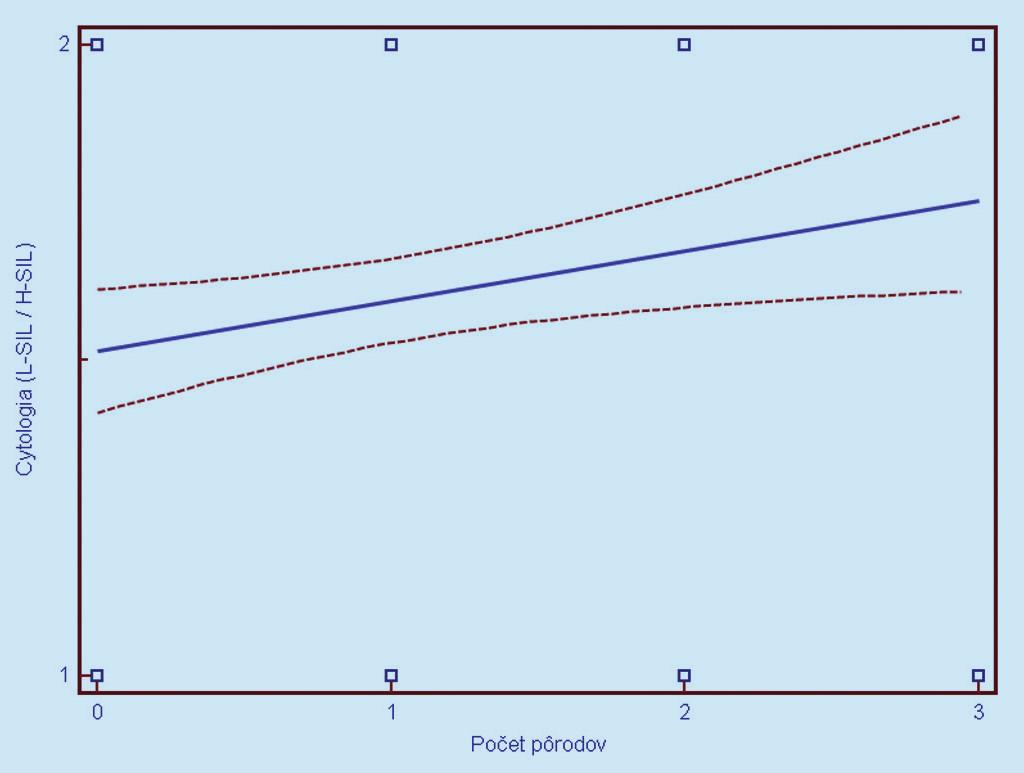 Závislosť cytologického nálezu (1 = L- SIL, 2 = H- SIL) od parity. Prerušované čiary predstavujú 95% interval spoľahlivosti (pravdepodobnosť) výskytu prechodu regresnej línie pre celú populáciu.