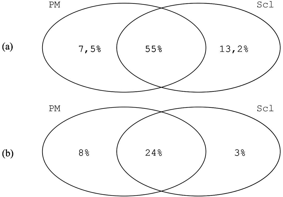 Reaktivita na PM1-α (a) a na PM-Scl-100 (b) u pacientů s polymyositidou (PM), systémovou sklerózou (Scl) a s překryvným syndromem PM/Scl (data převzata z (6, 17)).