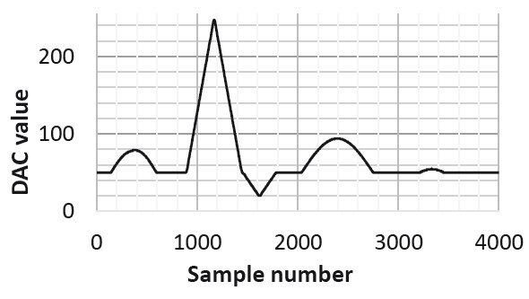 Fig. 3: Simulated ECG signal by Matlab.