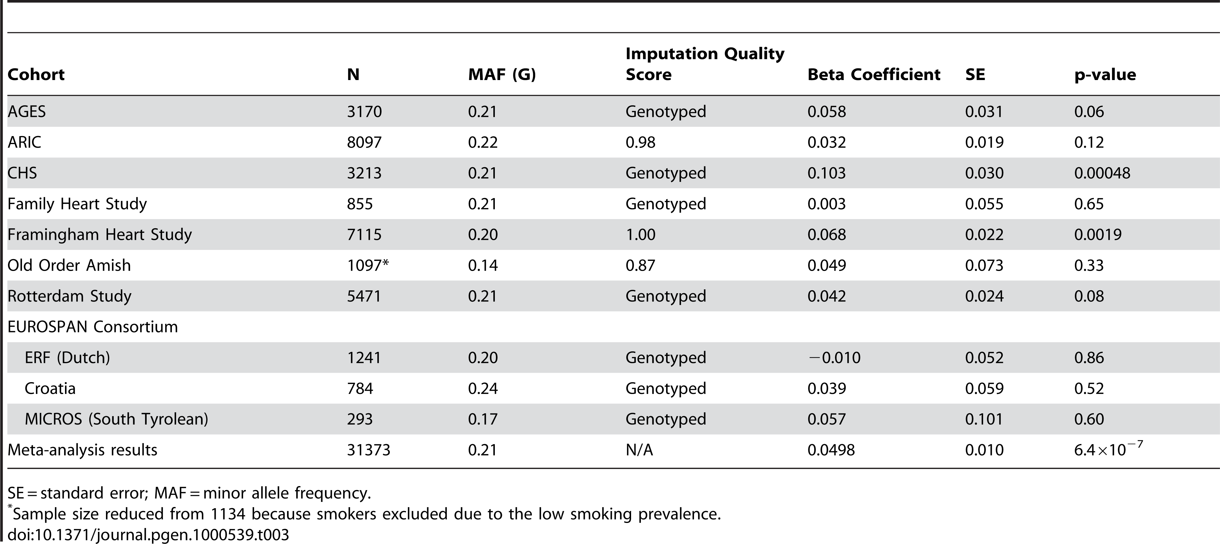 Results per copy of the G allele for rs10146997 by contributing study; beta coefficients expressed as z-scores.