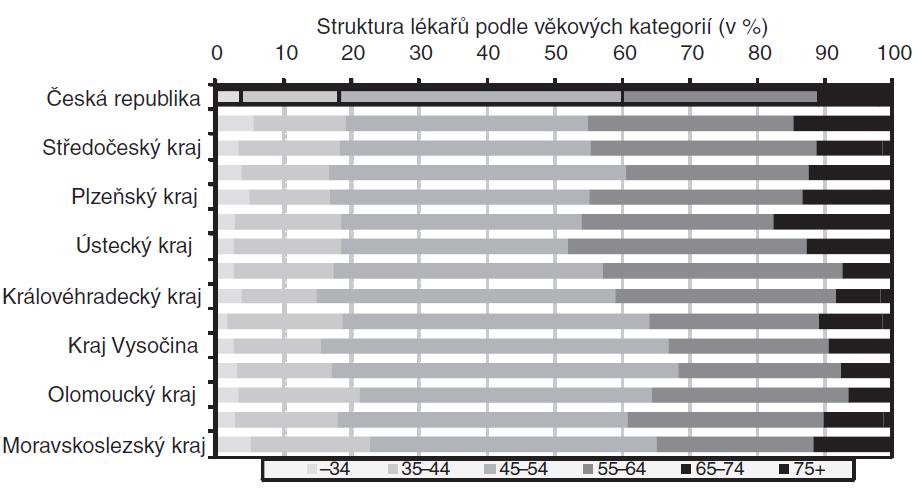 Porovnání struktury lékařů z oboru všeobecné praktické lékařství podle věkových kategorií, kraje ČR, 31. 12. 2007.