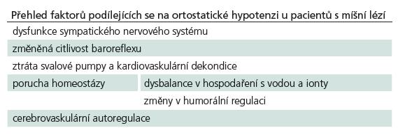 Faktory podílející se na ortostatické hypotenzi u pacientů s míšní lézí.