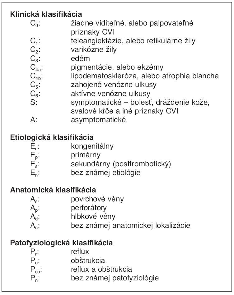 CEAP klasifikácia (18)
