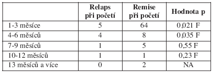 Aktivita onemocnění a perioda nutná k otěhotnění, idiopatické střevní záněty, n = 48, těhotenství