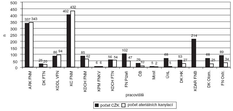 Počet zavedených CŽK a kanylací arterií