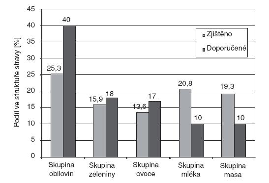 """Porovnání zjištěného a doporučeného procentuálního podílu hlavních potravinových skupin (bez skupiny """"ostatní"""", pro kterou je normálně vyhrazeno 5 %)."""