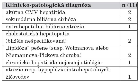 Chorobné jednotky diagnostikované u detí v dojčenskom veku.