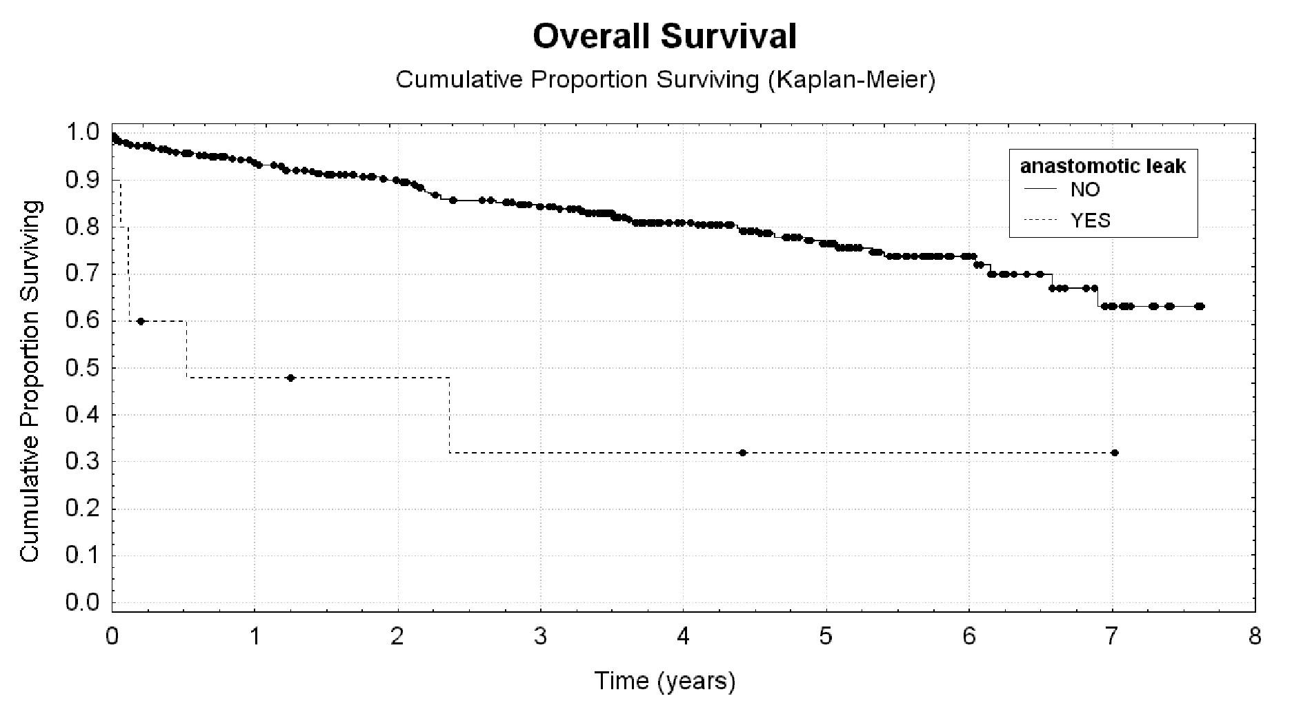 Leak z anastomózy jako rizikový faktor krátkého celkového přežití Graph 7: Leakage from anastomosis as a risk factor for short overal survival