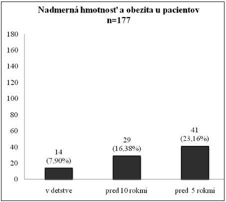 Údaje o výskyte nadmernej hmotnosti a obezity u pacientov
