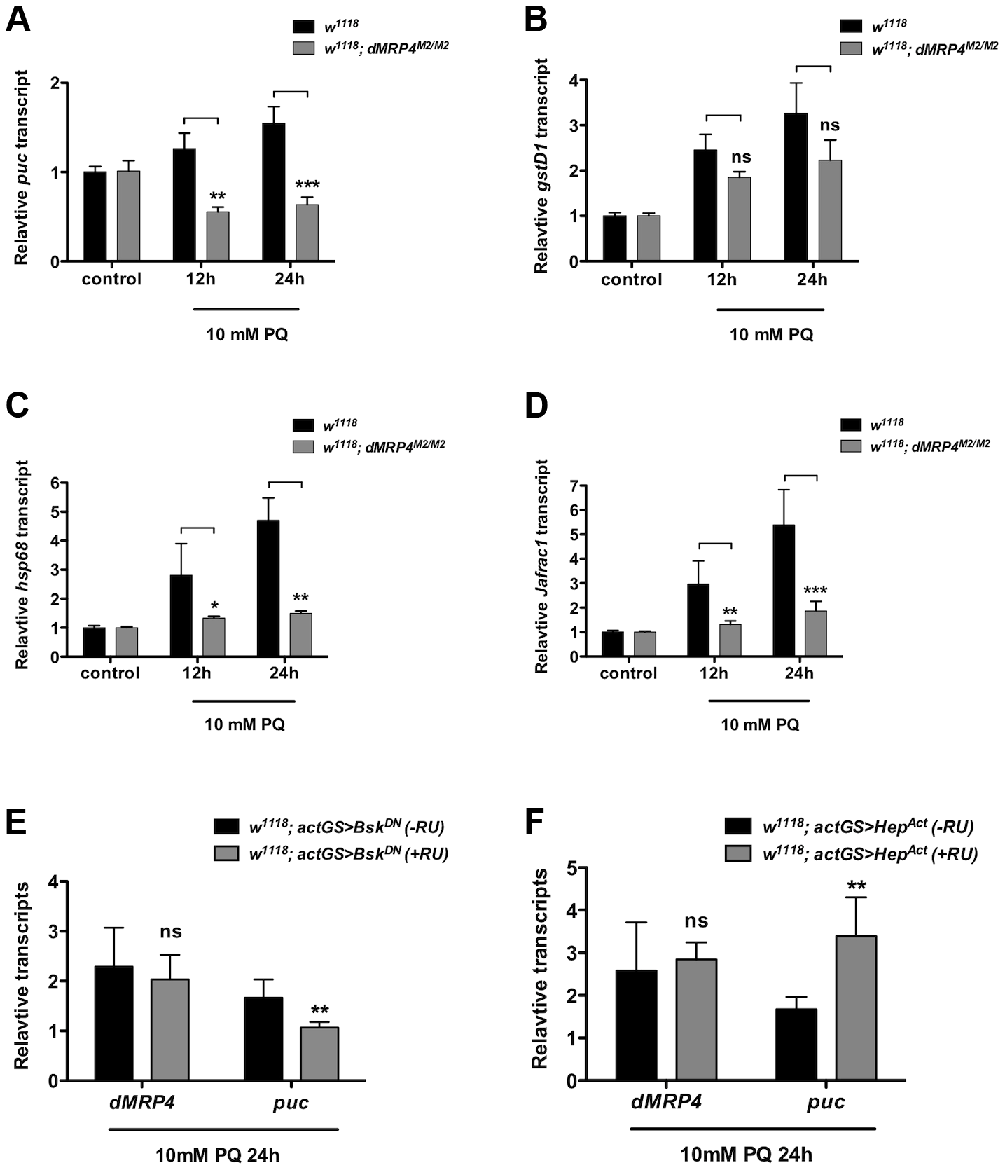 <i>dMRP4</i> is required for JNK-mediated gene expression under oxidative stress.