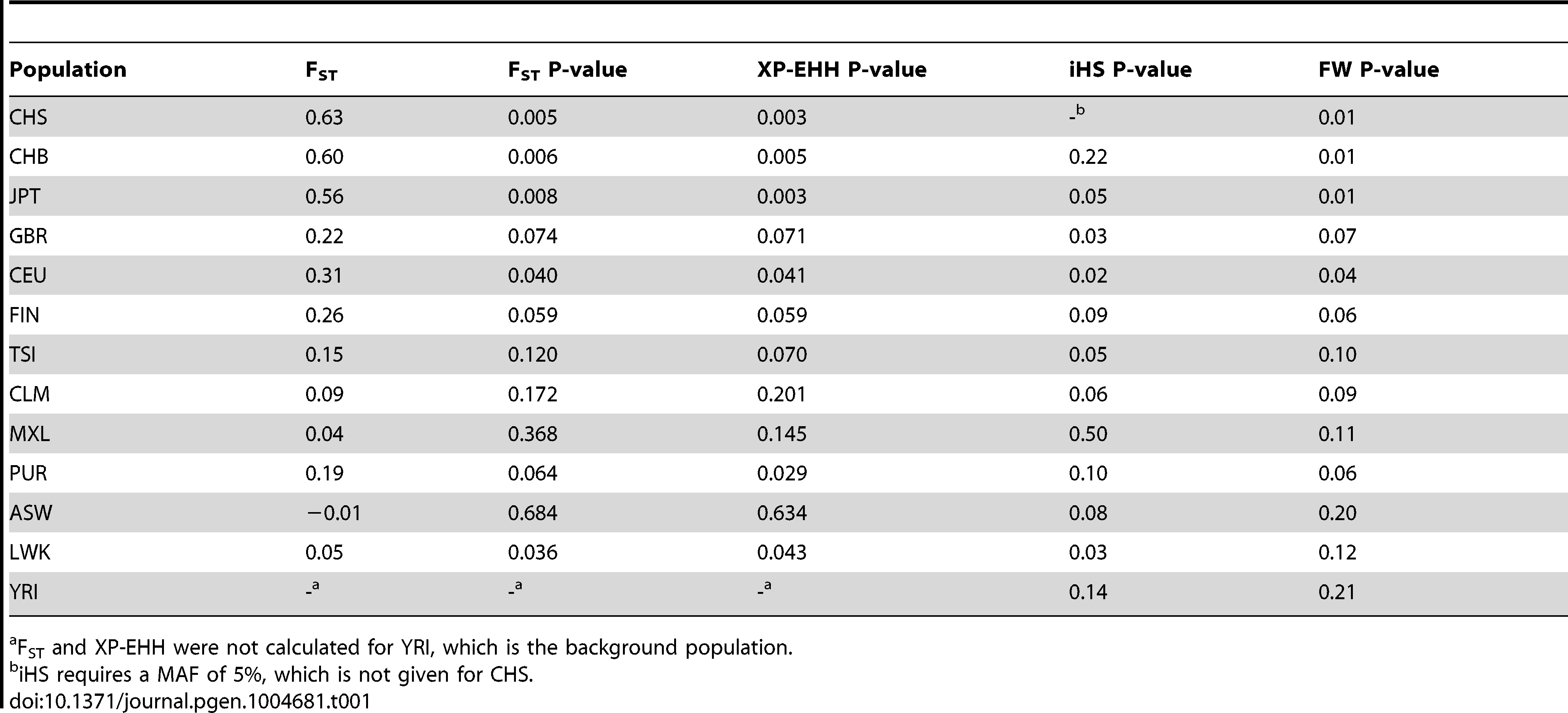 F<sub>ST</sub> values and for F<sub>ST</sub>, XP-EHH, iHS and Fay and Wu's H (FW) the empirical P-values are shown for rs368234815 in every population.