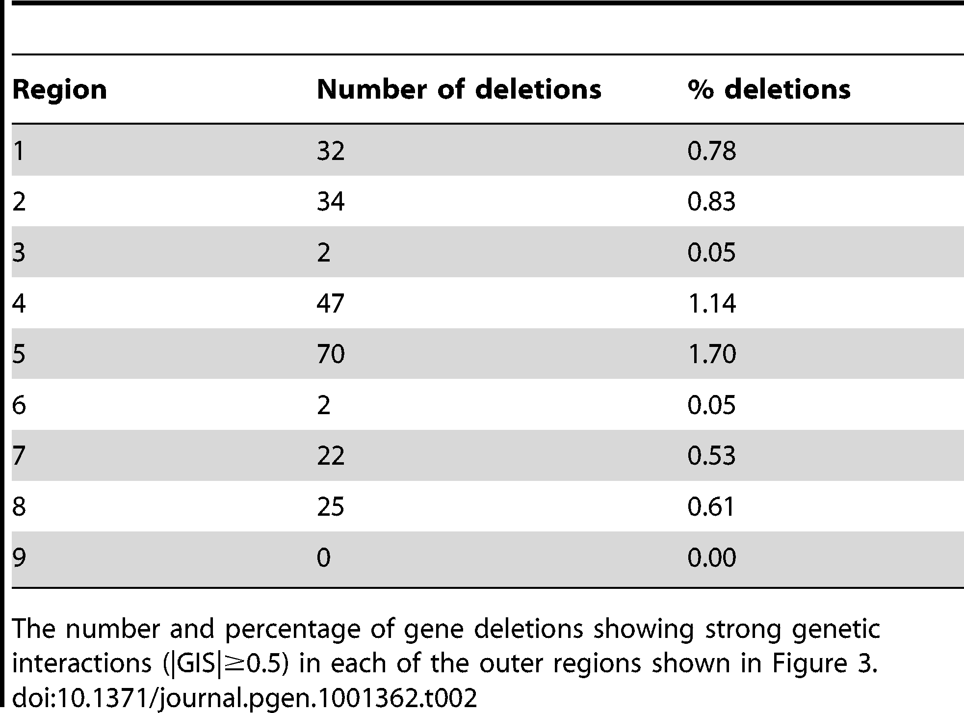Number and proportion of deletions in each of the nine regions shown in <em class=&quot;ref&quot;>Figure 3</em>.