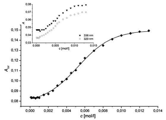 Závislosť súčtu absorbancií hlavných pyrénových píkov (A<sub>tot</sub>) od koncentrácie (c) látky H + Al vo vodnom prostredí pri 25 °C Vnútorný graf: závislosť absorbancie (A) jednotlivých pyrénových píkov (336 nm a 320 nm) od koncentrácie študovanej látky