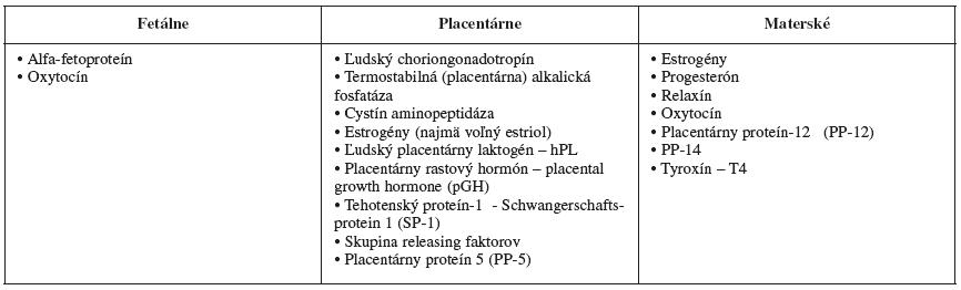 Produkty zvýšenej syntézy počas gravidity