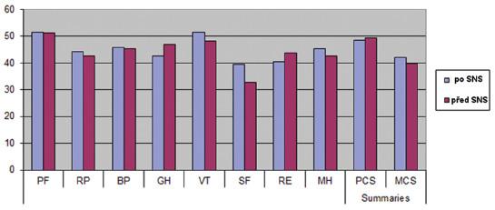 Hodnocení kvality života (SF-36) před SNS a po SNS Graph 5. Quality of life assessment (SF-36) pre- and post-SNS