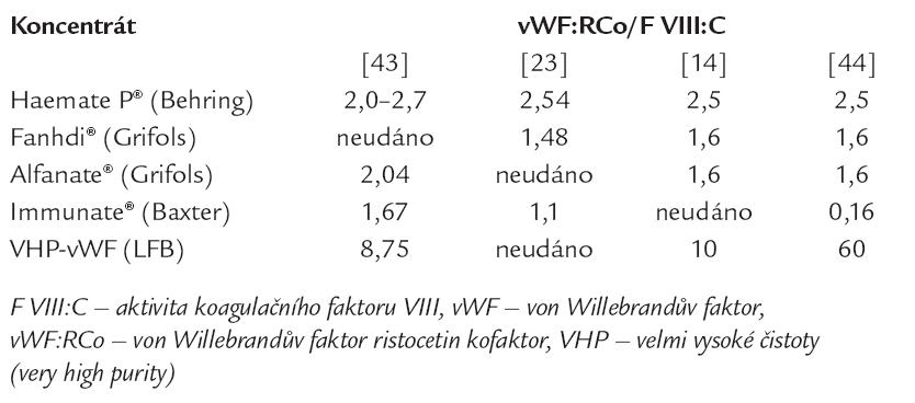Obsah aktivity von Willebrandova faktoru vyjádřené ristocetin kofaktorem [14,23,43,44].