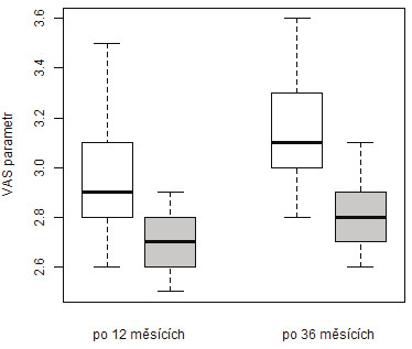 Srovnání vývoje VAS v období od kontroly po 12 měsících do kontroly po 36 měsících dle způsobu léčby (podbarvení grafu  léčby (podbarvení grafu: vertebroplastika – bílá, stentoplastika – šedá)