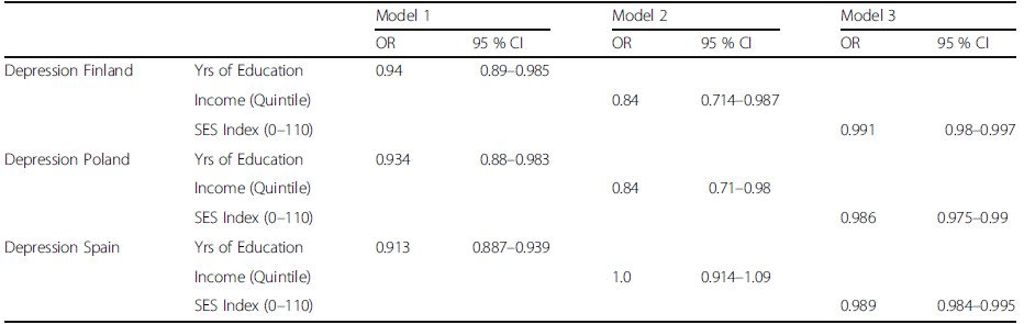 Results from the multivariable logistic regression analysis on the association between indices of socio-economic status on depression by country