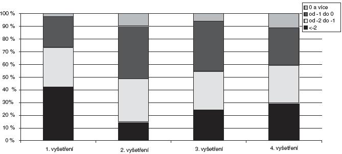 Zastoupení Z-skóre BMD obratlů L1–L4 při jednotlivých vyšetřeních. BMD – bone mineral density (denzita kostního minerálu)