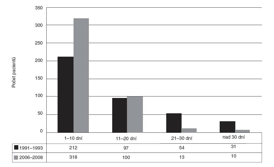 Rozdělení počtu dětí přijatých na Kliniku popálenin a rekonstrukční chirurgie FN Brno podle délky hospitalizace v letech 1991–1993 a 2006–2008.