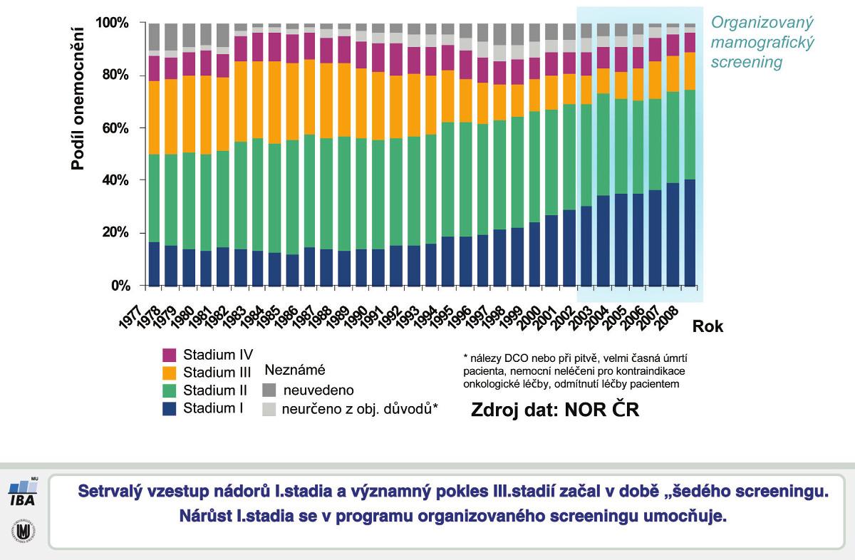 Podíl klinických stadií zhoubných nádorů prsu v ČR Graph 2: Rates of clinical stage of breast cancer cases in the Czech Republic